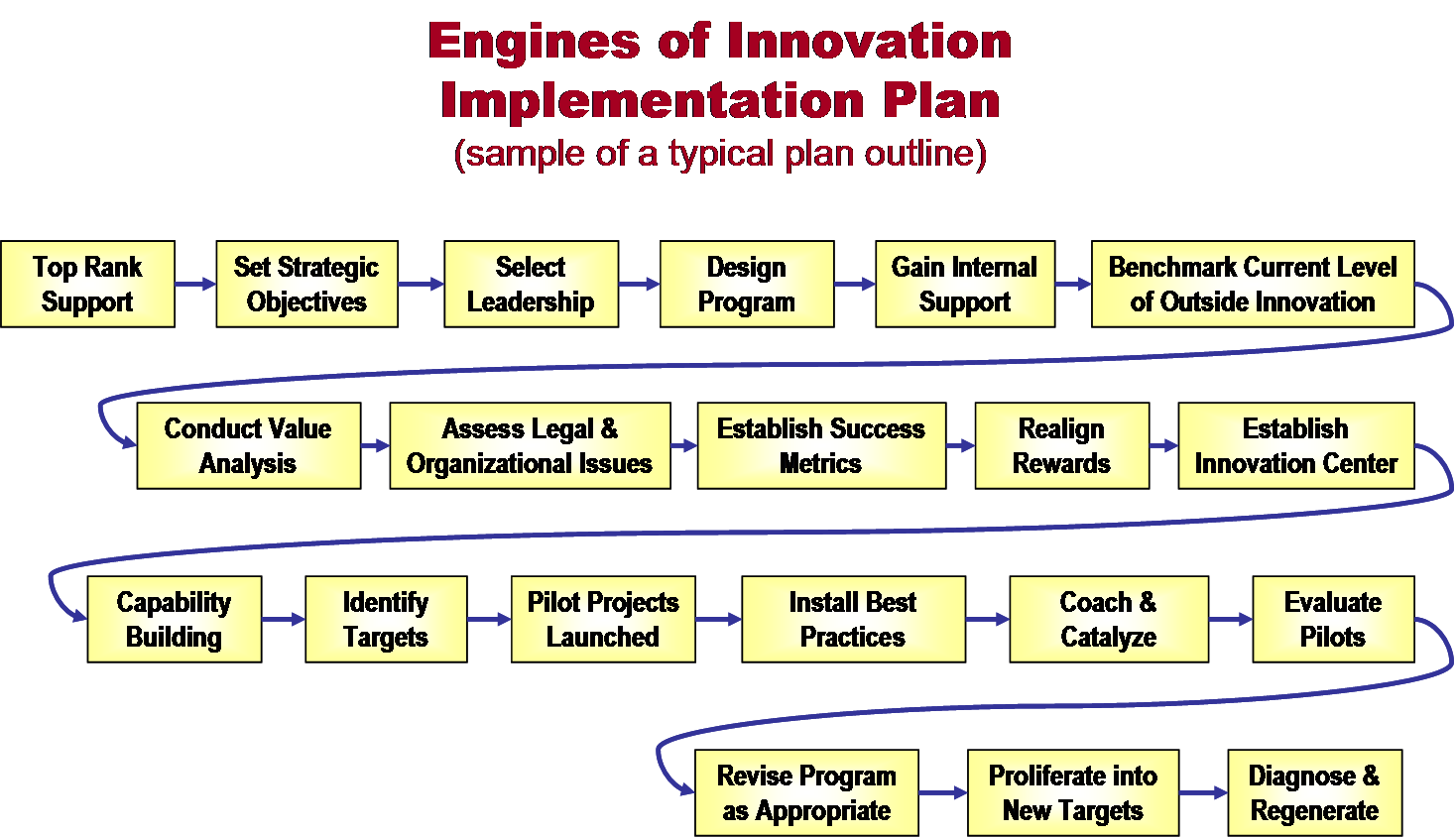 Engines of Innovation Implementation Plan